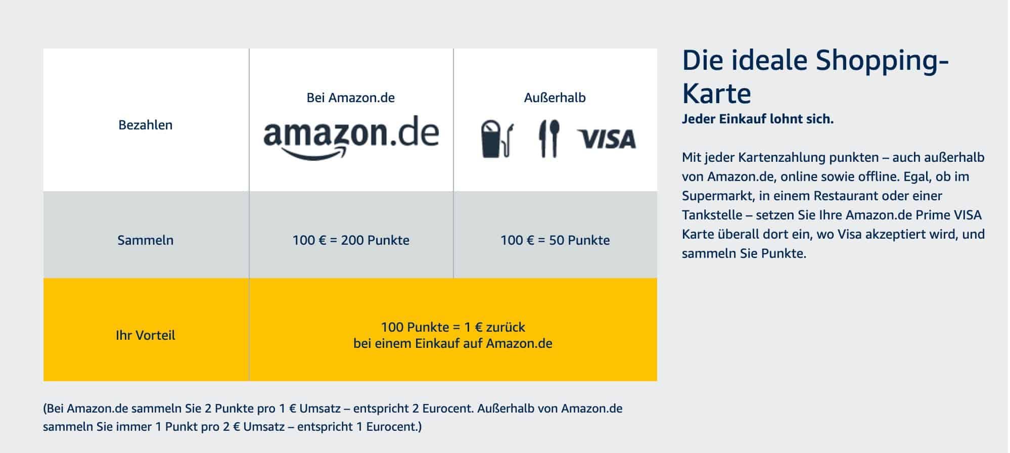 Amazon Prime Punkte Sammeln