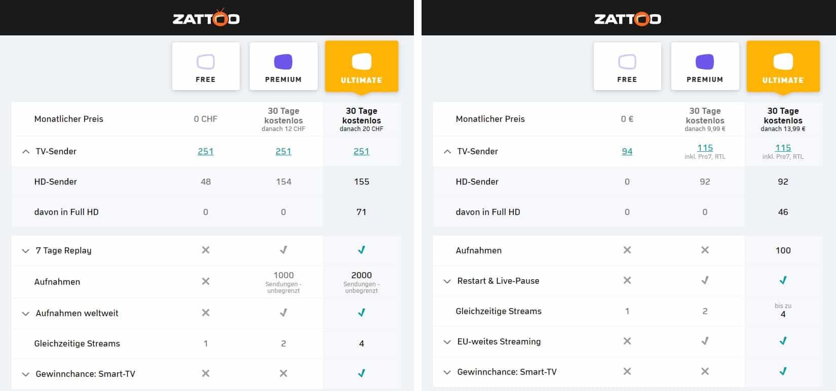 Zattoo Schweiz vs Zattoo Deutchsland